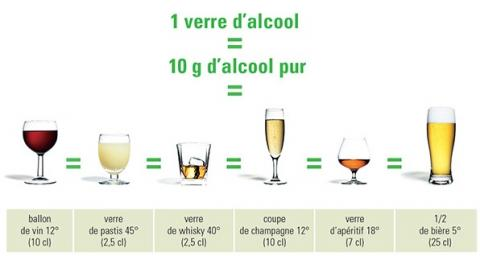 La consommation de vin 3 à 4 fois par semaine, est associé à un risque réduit d'environ 30% de diabète